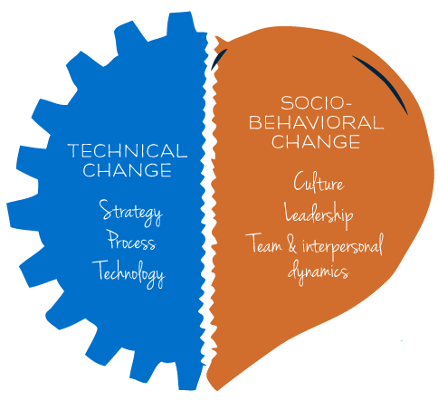 There are two equally important sides of any change: Technical and Socio-Behavioral